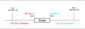 como funciona un router